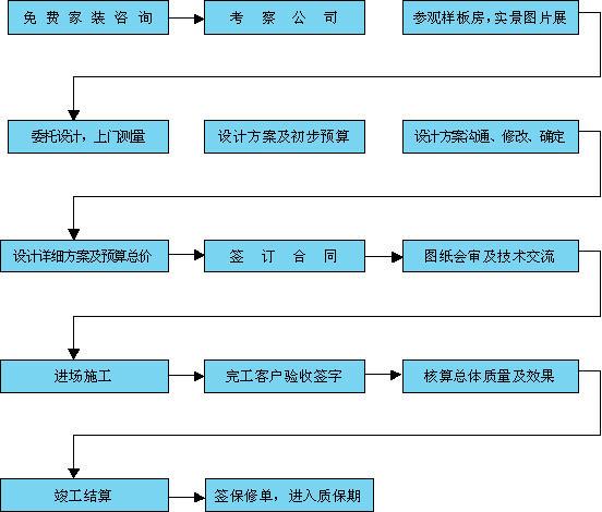 装修流程 北京侨信装饰工程有限公司高清图片